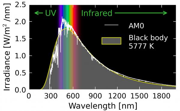 spectre solaire 600